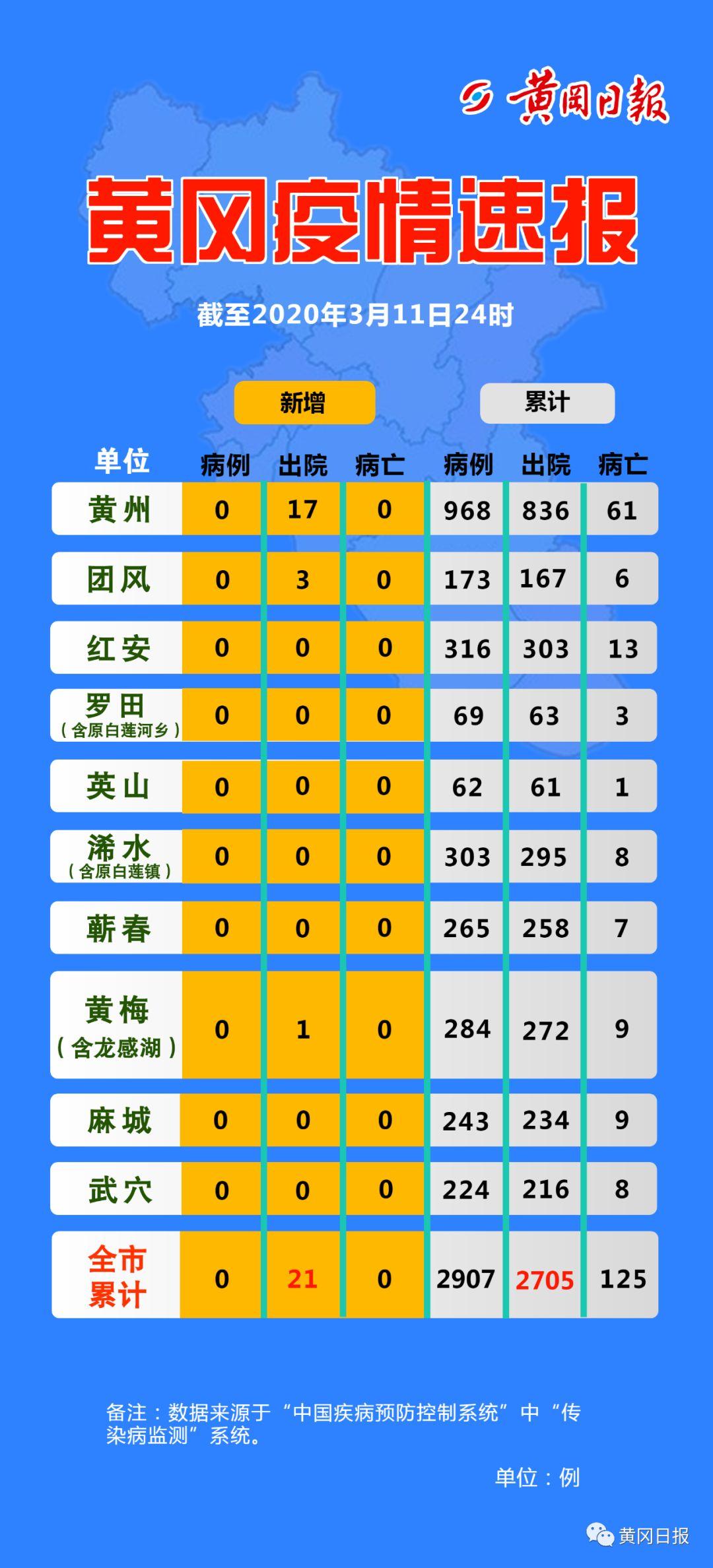 湖北黄石党建网_黄冈疫情速报!(3月12日)-中共黄梅县纪律检查委员会